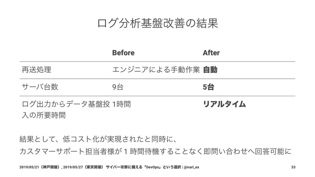 ϩάੳج൫վળͷ݁Ռ Before After ࠶ૹॲཧ ΤϯδχΞʹΑΔखಈ࡞ۀ ࣗಈ α...