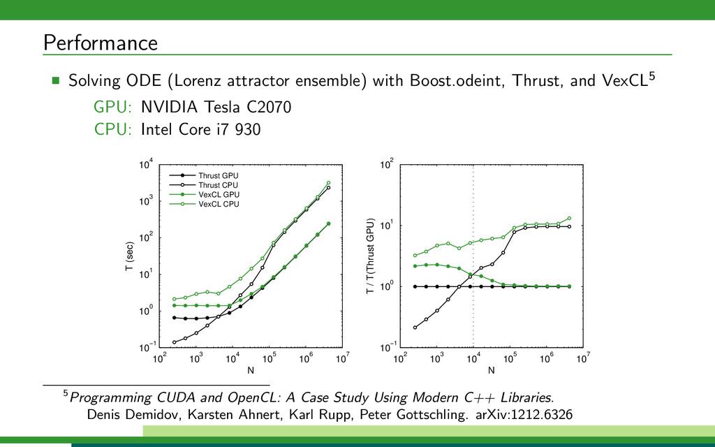 Performance Solving ODE (Lorenz attractor ensem...