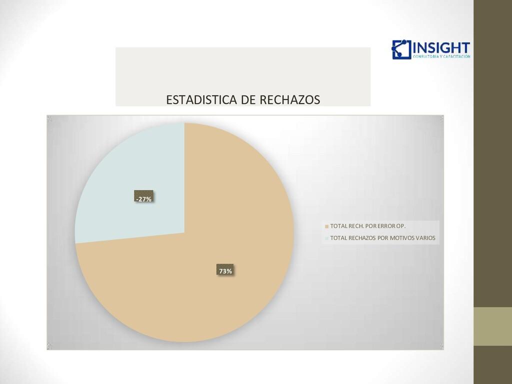 -27% 73% TOTAL RECH. POR ERROR OP. TOTAL RECHAZ...