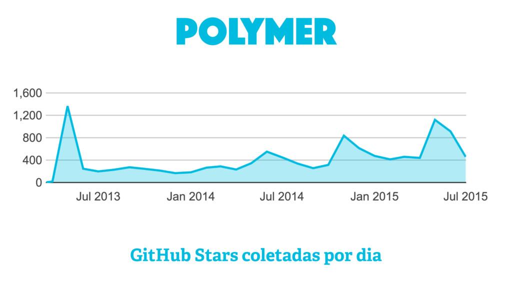 polymer GitHub Stars coletadas por dia
