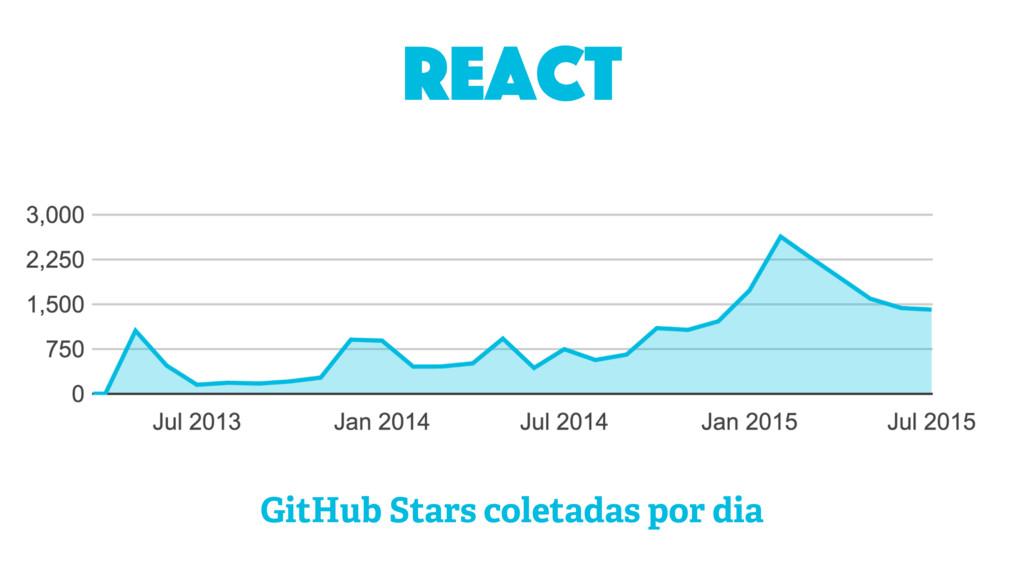 react GitHub Stars coletadas por dia