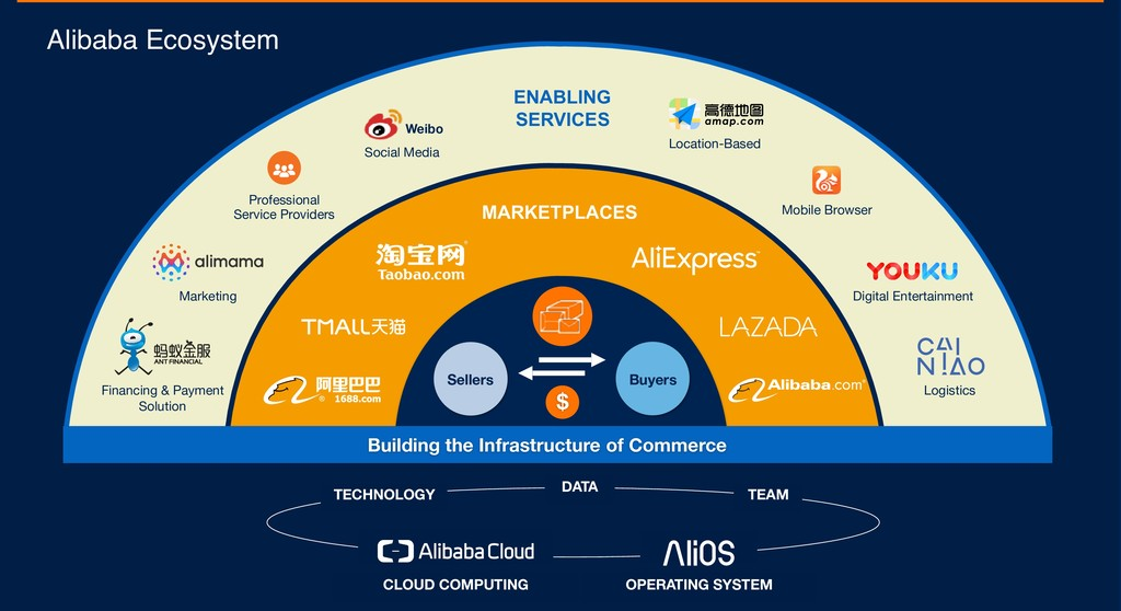 Alibaba Ecosystem OPERATING SYSTEM CLOUD COMPUT...