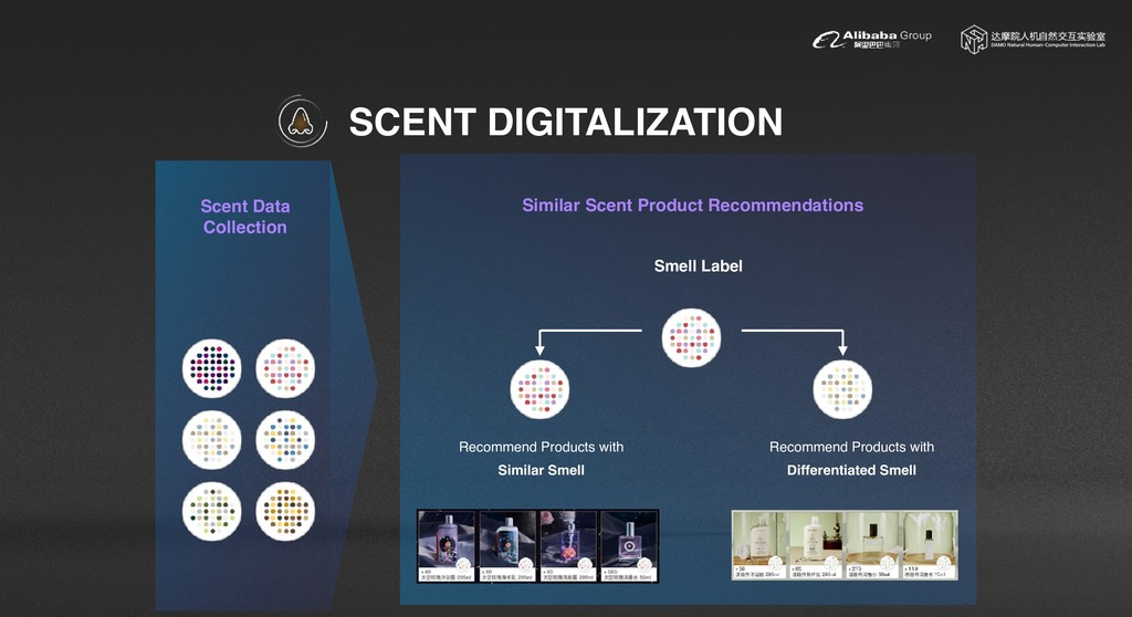 SCENT DIGITALIZATION Similar Scent Product Reco...