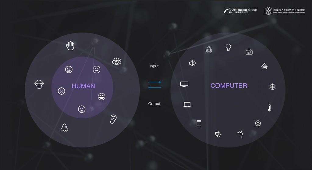 HUMAN Input Output COMPUTER