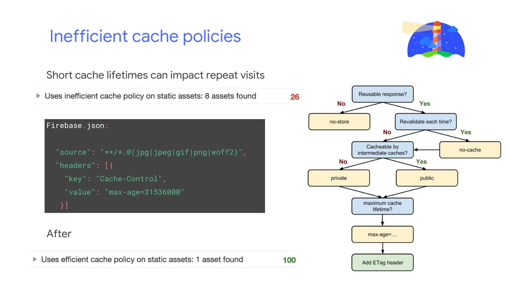"Inefficient cache policies Firebase.json: ""sour..."