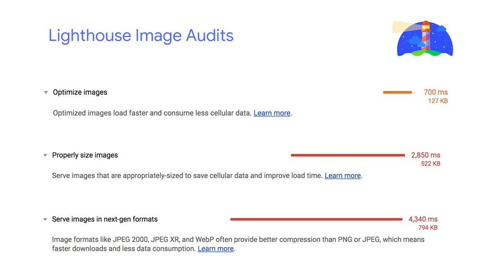 Lighthouse Image Audits