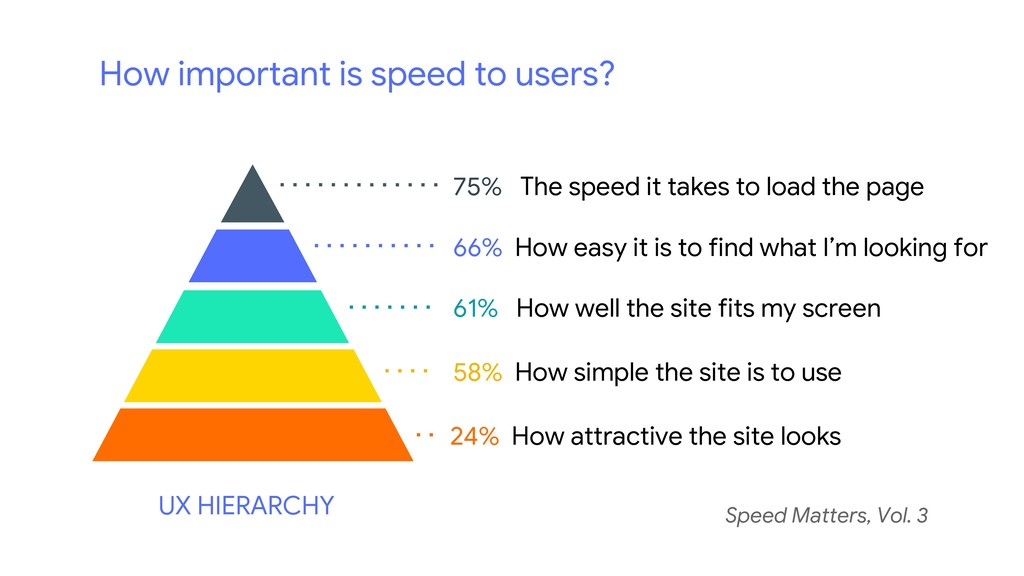 How important is speed to users? Speed Matters,...