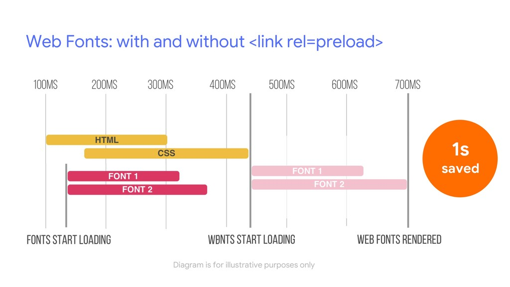 Web Fonts: with and without <link rel=preload> ...