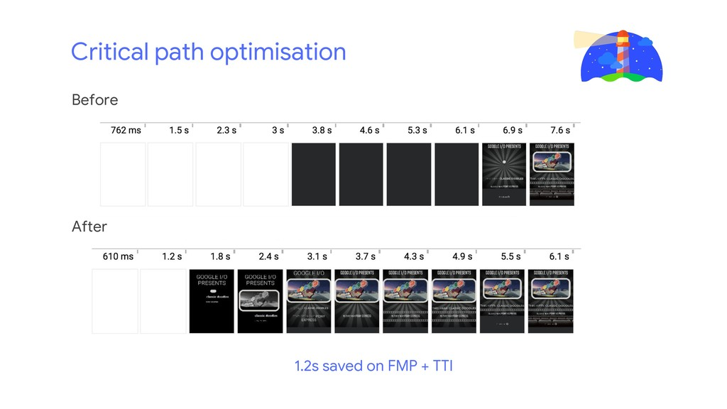 Critical path optimisation Before After 1.2s sa...