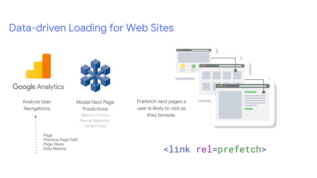 Data-driven Loading for Web Sites Prefetch next...