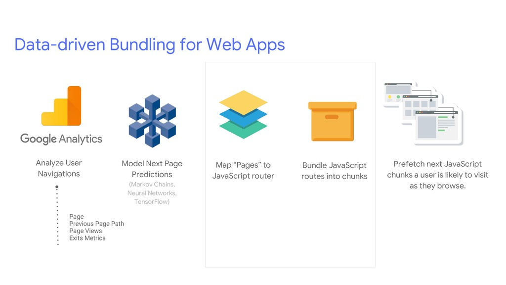 Data-driven Bundling for Web Apps Prefetch next...