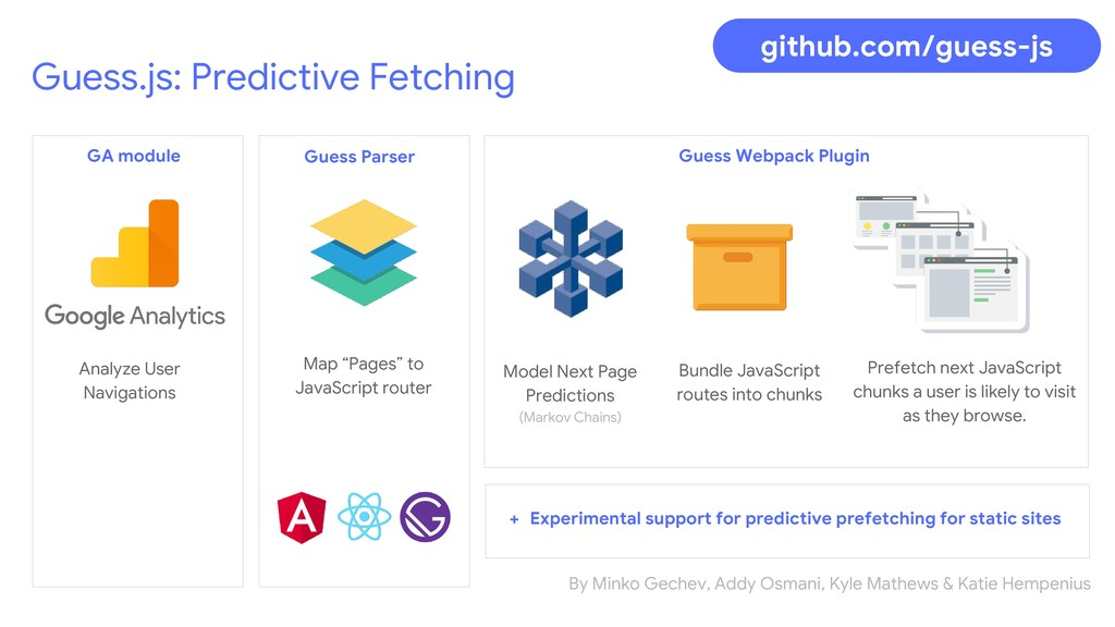 Guess.js: Predictive Fetching Analyze User Navi...