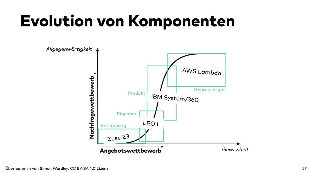 Evolution von Komponenten Allgegenwärtigkeit Na...