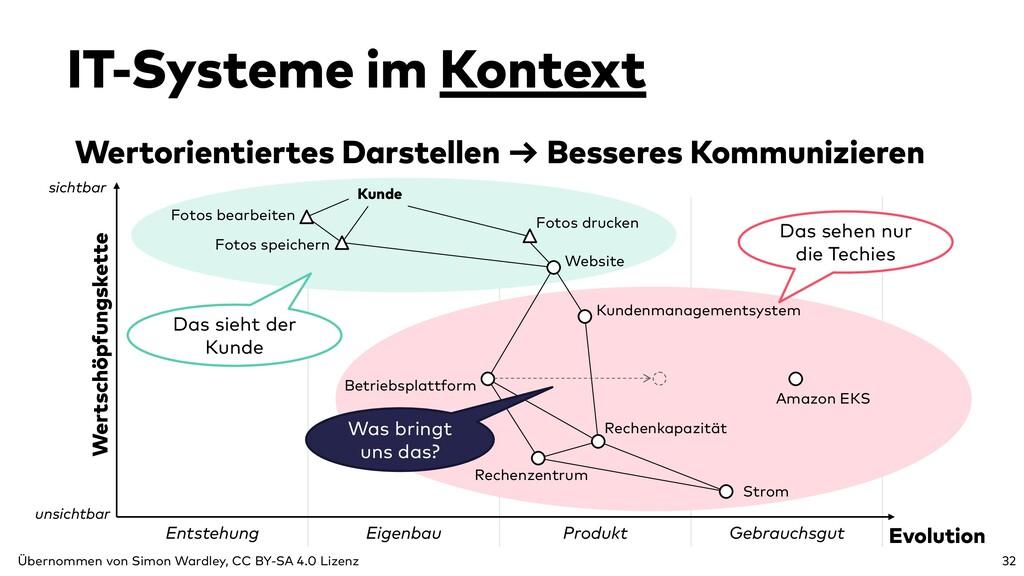 Entstehung Eigenbau Produkt Gebrauchsgut Wertor...
