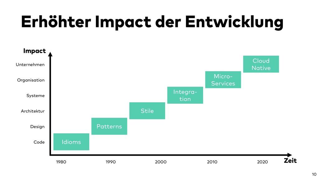 Erhöhter Impact der Entwicklung 10 Unternehmen ...