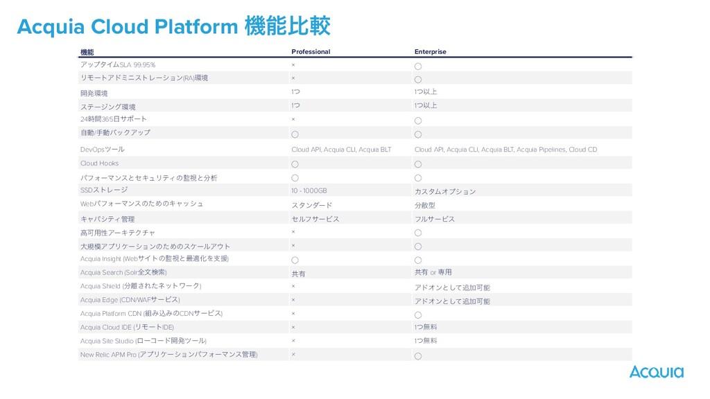 Acquia Cloud Platform ػൺֱ ػ Professional Ente...