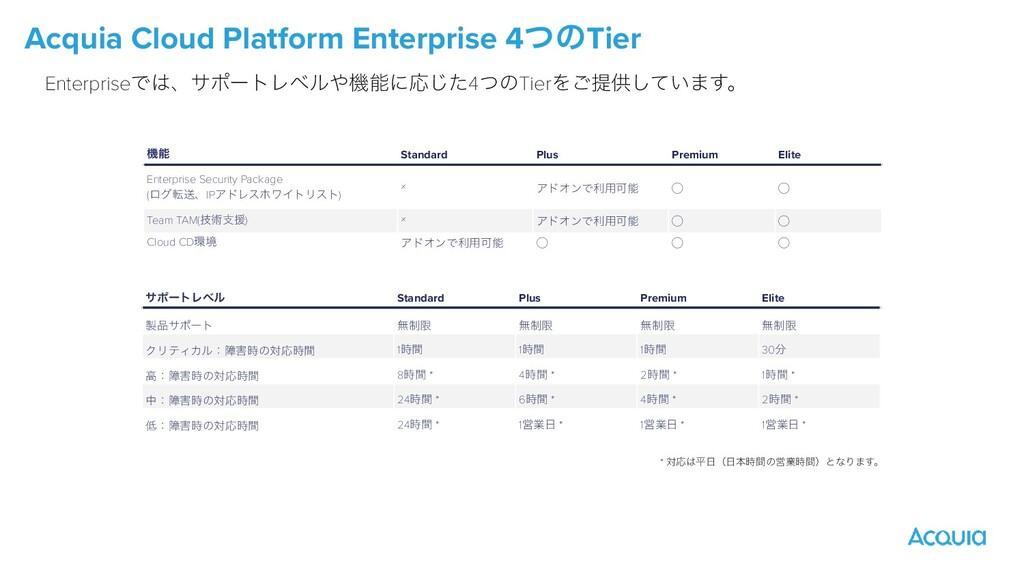 Acquia Cloud Platform Enterprise 4ͭͷTier ػ Sta...