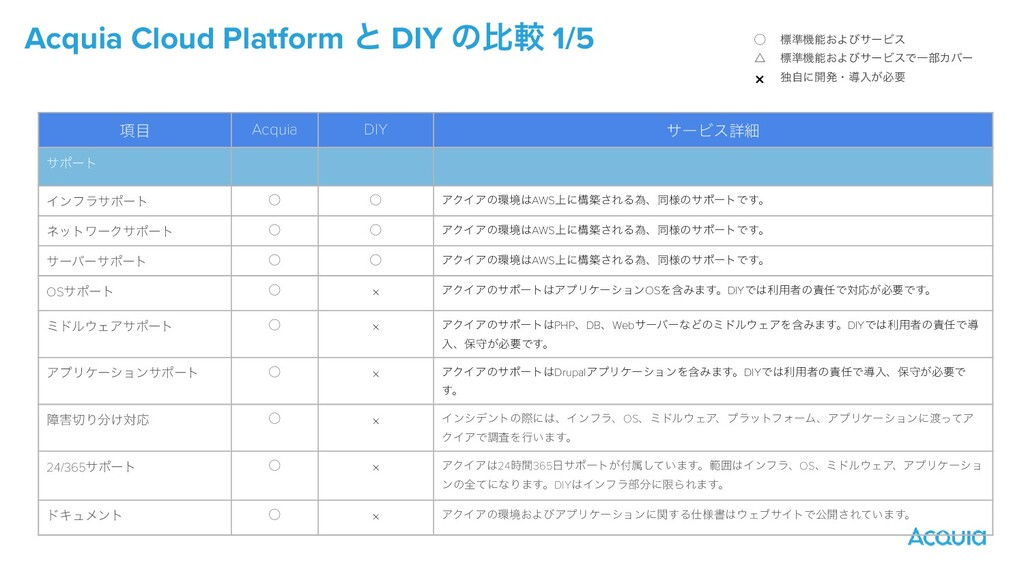 Acquia Cloud Platform ͱ DIY ͷൺֱ 1/5 ߲ Acquia D...