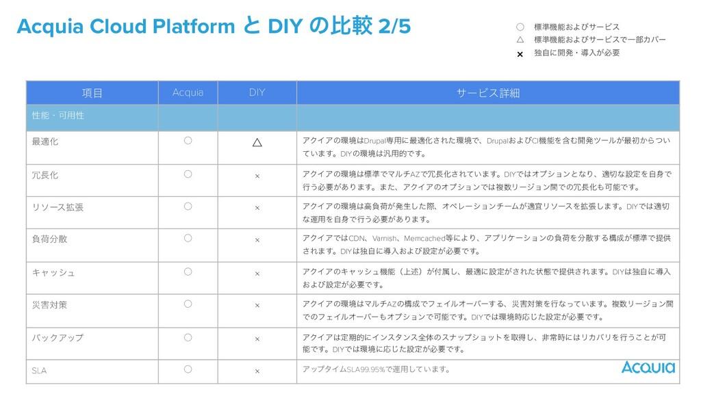 Acquia Cloud Platform ͱ DIY ͷൺֱ 2/5 ̋   ˚   × ඪ...