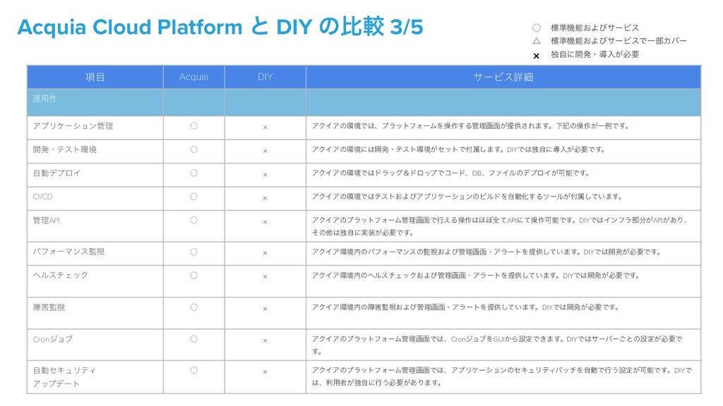 Acquia Cloud Platform ͱ DIY ͷൺֱ 3/5 ̋   ˚   × ඪ...