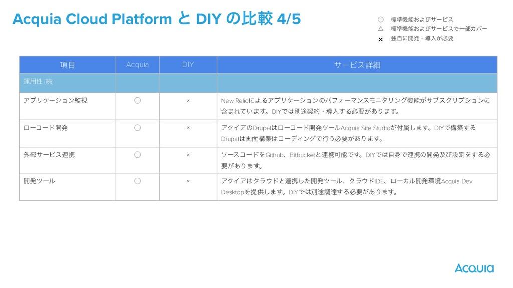Acquia Cloud Platform ͱ DIY ͷൺֱ 4/5 ̋   ˚   × ඪ...