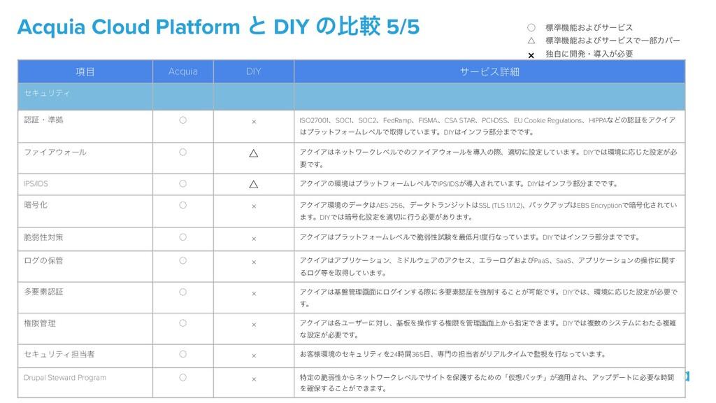 Acquia Cloud Platform ͱ DIY ͷൺֱ 5/5 ̋   ˚   × ඪ...
