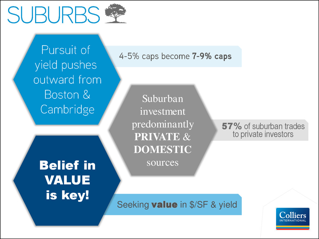 57% of suburban trades to private investors See...