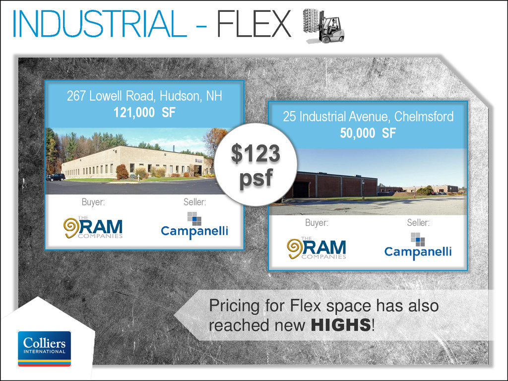 25 Industrial Avenue, Chelmsford 50,000 SF Sell...