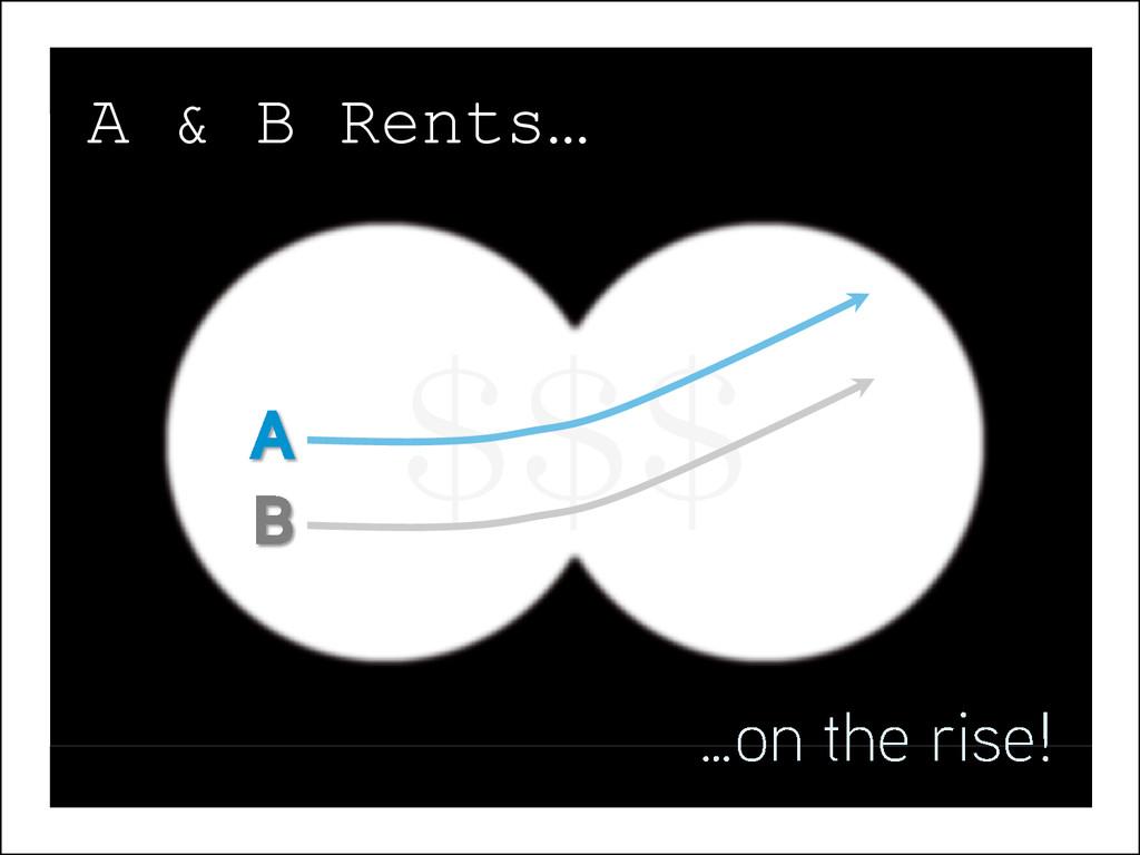 $$$ A & B Rents…