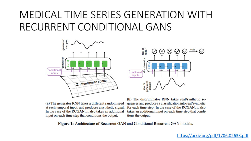 MEDICAL TIME SERIES GENERATION WITH RECURRENT C...