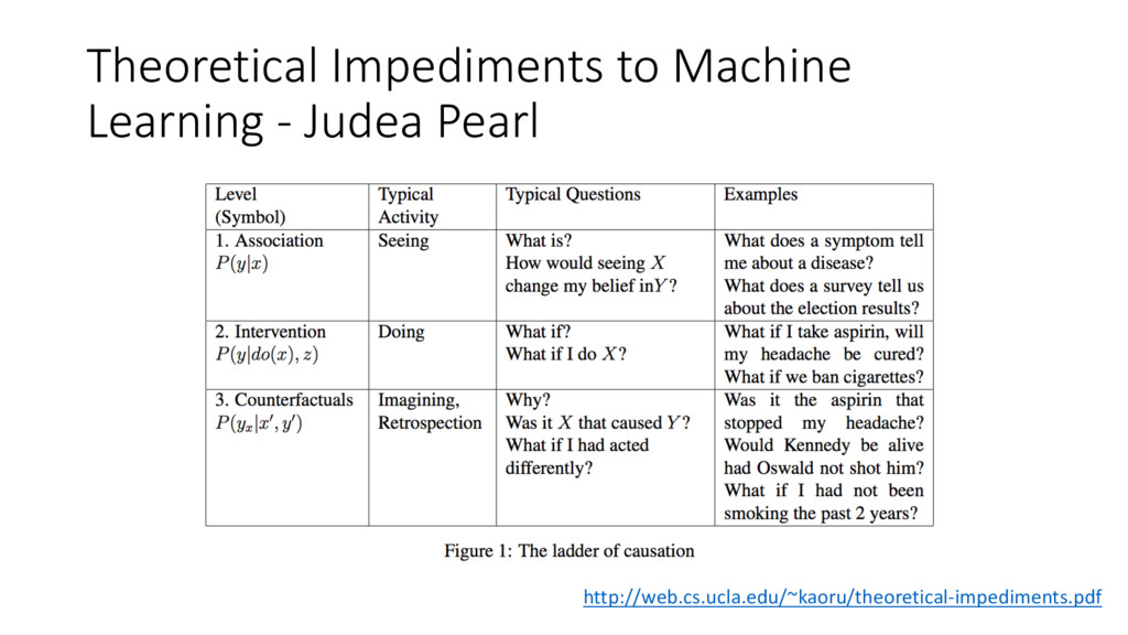 Theoretical Impediments to Machine Learning - J...