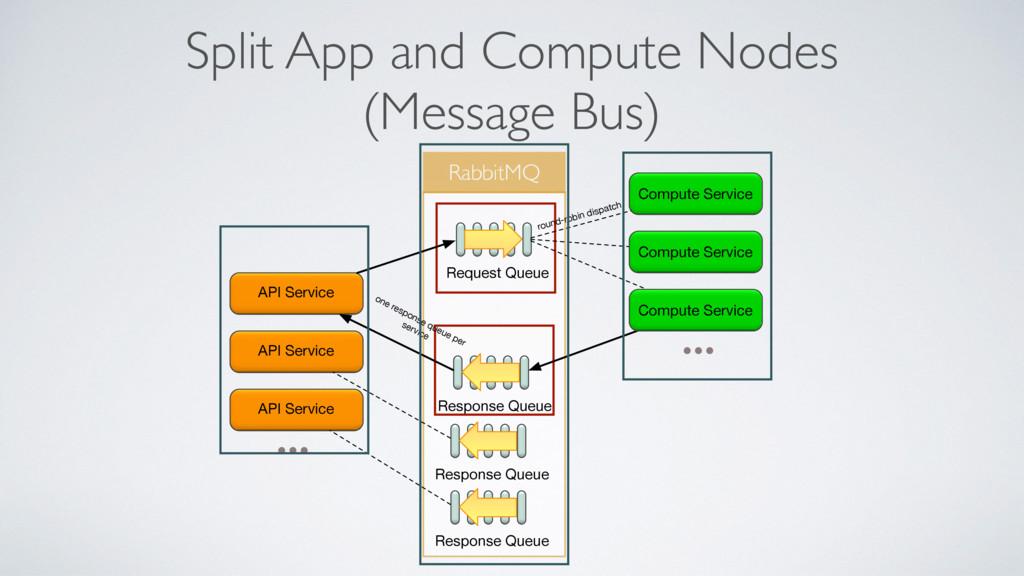 Split App and Compute Nodes (Message Bus) Rabbi...