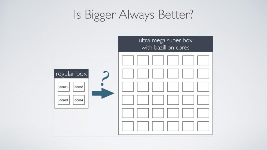 Is Bigger Always Better? ultra mega super box w...