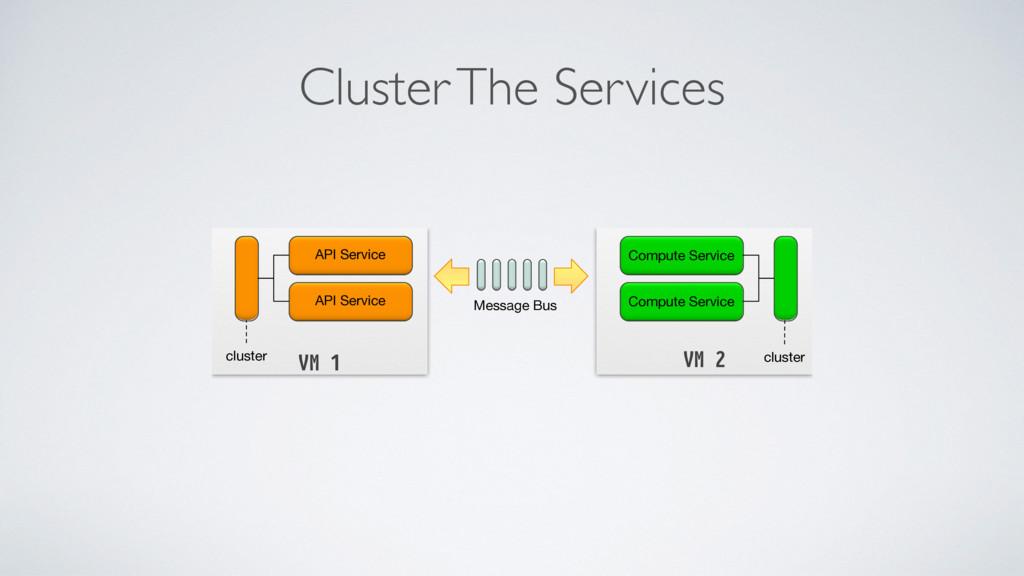 Cluster The Services VM 2 Compute Service Compu...