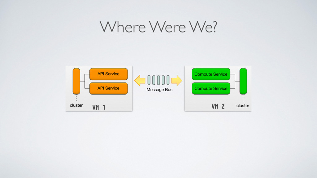 Where Were We? VM 2 Compute Service Compute Ser...