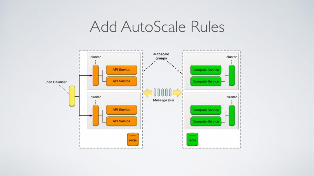 Add AutoScale Rules autoscale groups Compute Se...