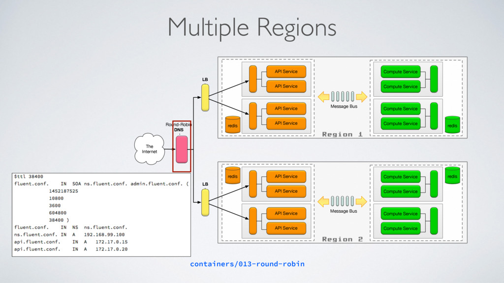Multiple Regions Region 1 Compute Service Compu...
