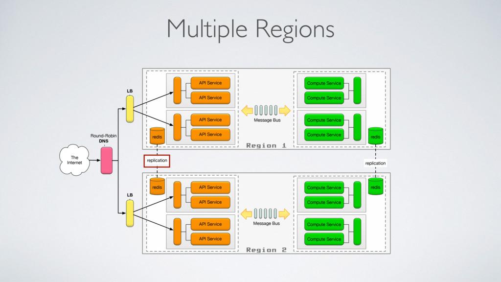Multiple Regions Load Balancer Load Balancer Re...