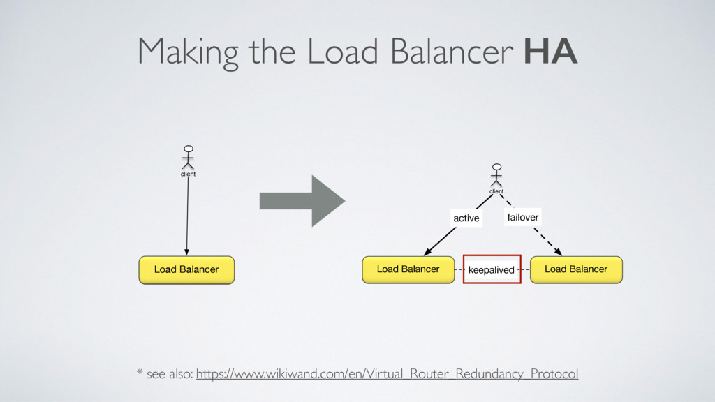 Making the Load Balancer HA * see also: https:/...