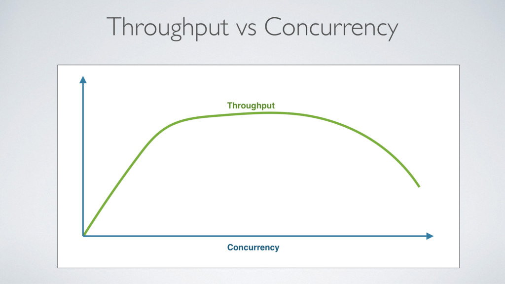 Throughput vs Concurrency
