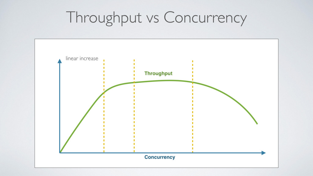 Throughput vs Concurrency linear increase
