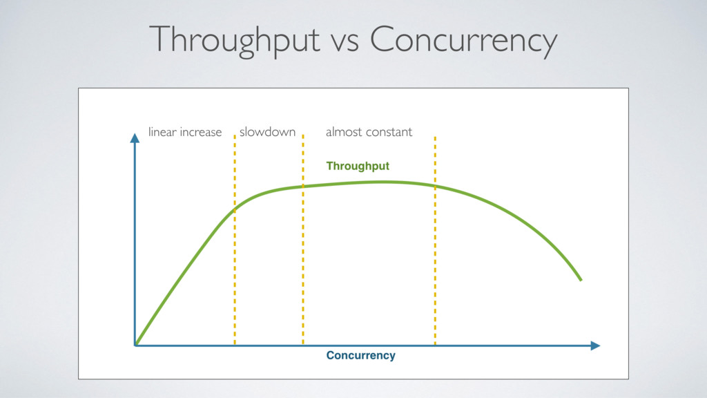 Throughput vs Concurrency linear increase slowd...