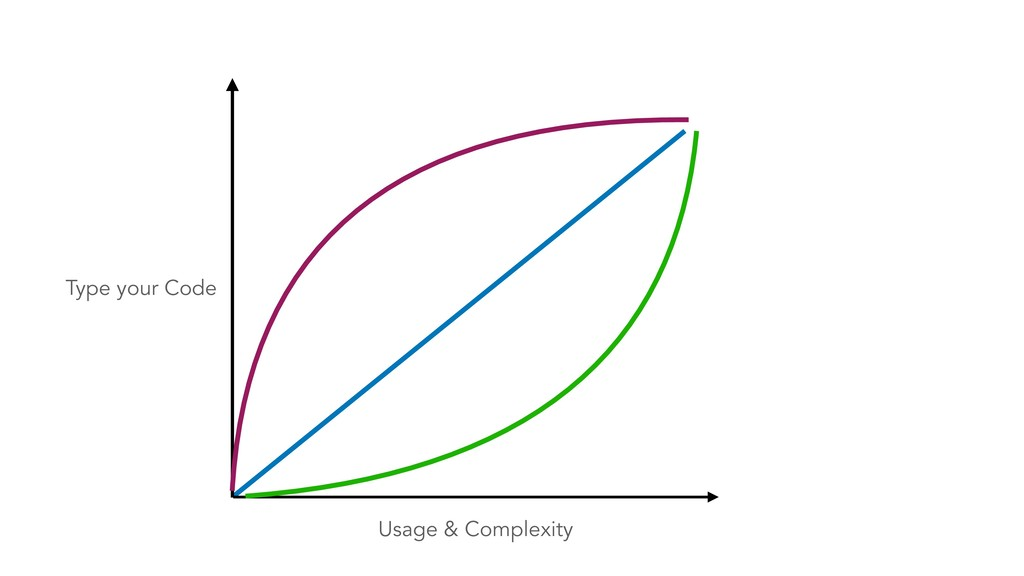 Usage & Complexity Type your Code