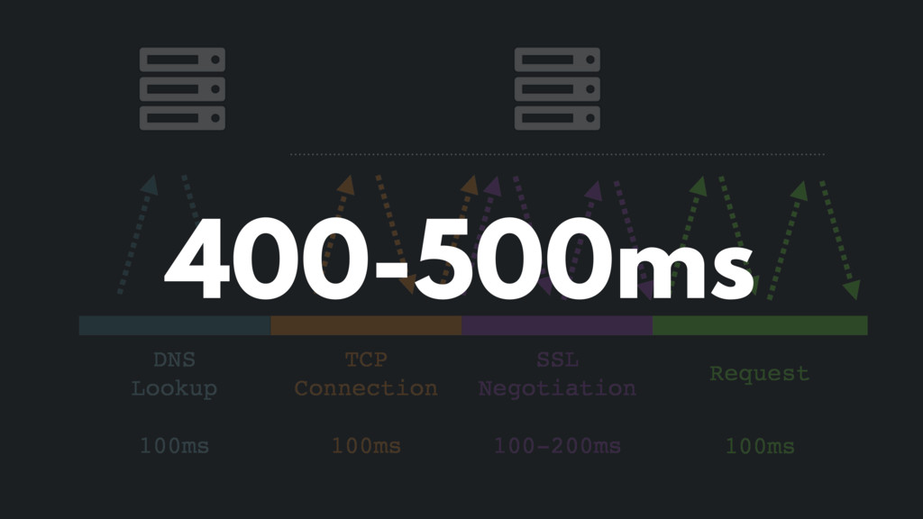 DNS Lookup 100ms TCP Connection 100ms SSL Negot...