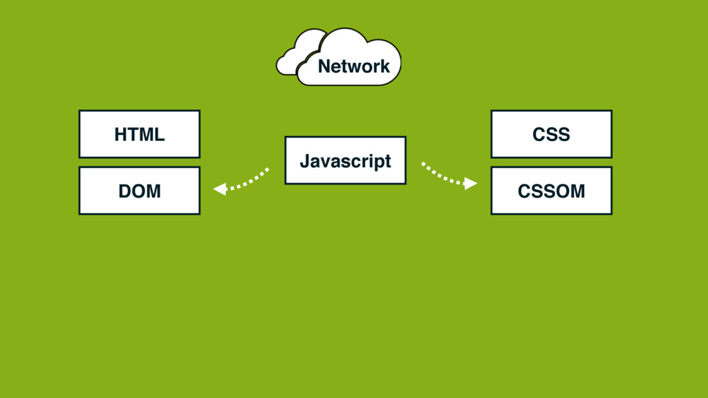 HTML Network CSS Javascript DOM CSSOM