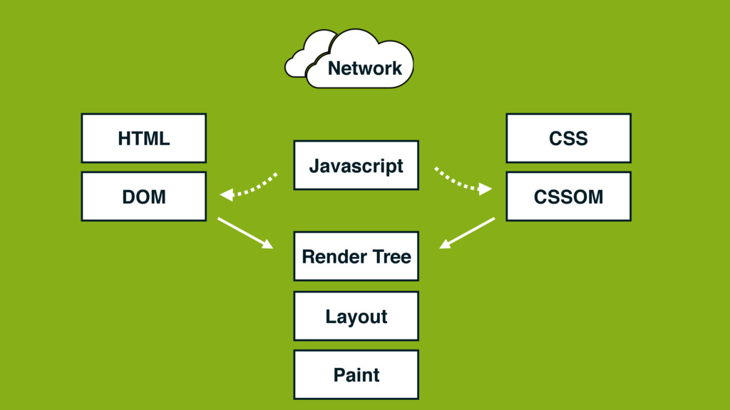 HTML Network CSS Javascript DOM CSSOM Render Tr...