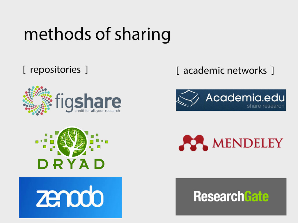 methods of sharing [ academic networks ] [ repo...