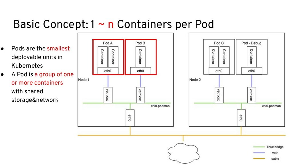 Basic Concept: 1 ~ n Containers per Pod ● Pods ...