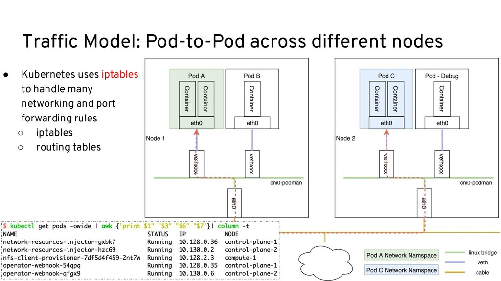 Traffic Model: Pod-to-Pod across different nodes...