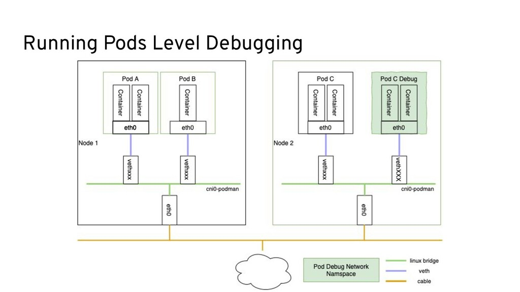 Running Pods Level Debugging